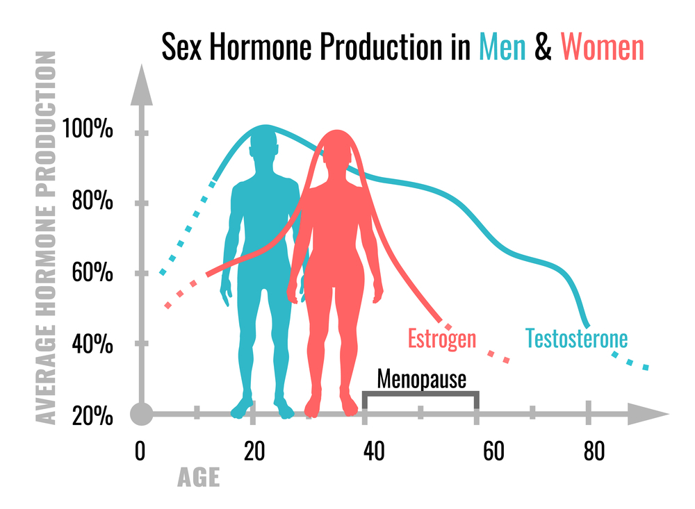 Differences between Female and Male Menopause
